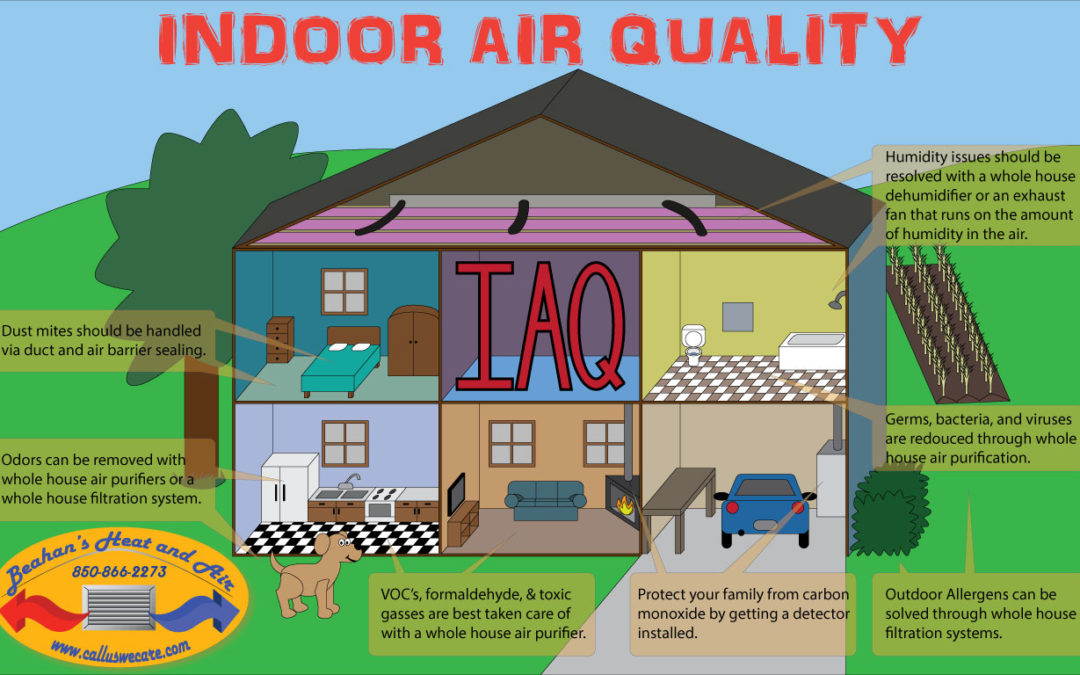 Indoor Air Quality and How to Improve it